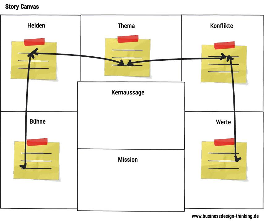 Storytelling für Unternehmen - Story Canvas