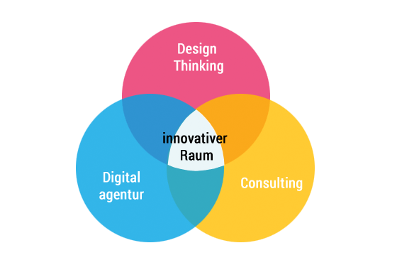 Raum für Innovationsprozesse